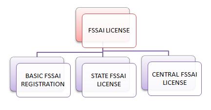 different-types-of-FSSAI-License 2