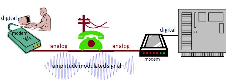 modem-function